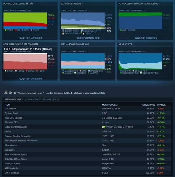 Resultados de la encuesta de hardware y software de Steam en septiembre del 2017.