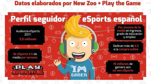 Los seguidores y seguidoras de esports en España ven torneos durante 4 horas a la semana