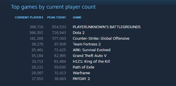 Playerunknown's Battlegrounds se acerca al millón de usuarios simultáneos
