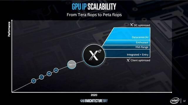 Las gráficas dedicadas Intel Arctic Sound se llamarán Intel Xᵉ