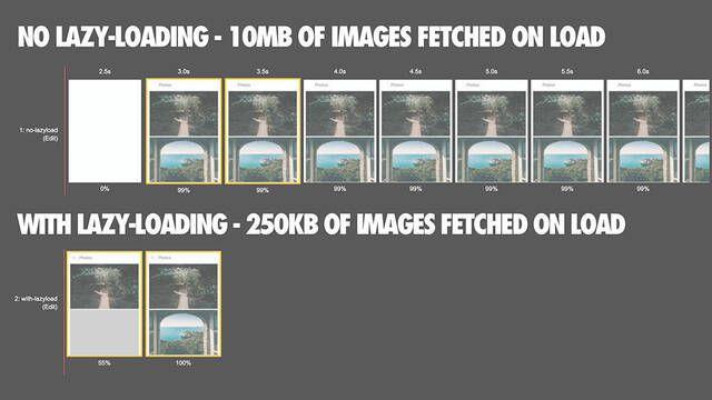 Google incluirá la carga en diferido de imágenes en Chrome 75