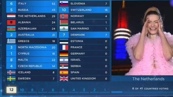 Le retiran a España los seis puntos que le dio Bielorrusia en Eurovisión