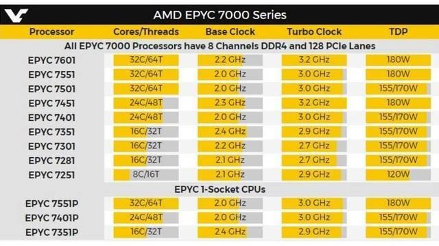 Estas son las especificaciones de AMD EPYC, unos nuevos procesadores con arquitectura ZEN