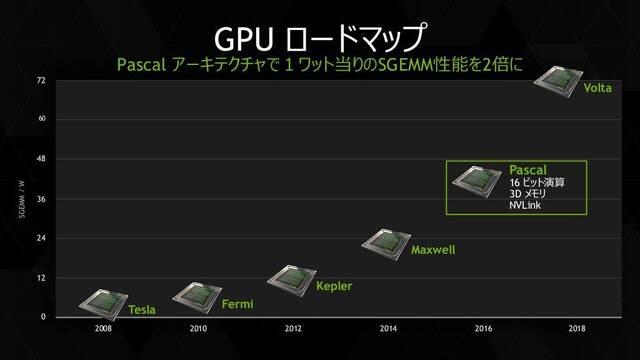 La tecnología Volta de Nvidia tardará en llegar a sus tarjetas para jugar