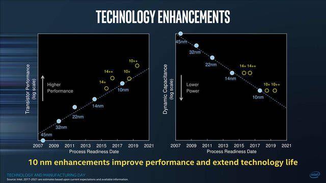 Ice Lake será la siguiente generación de Intel, tras Coffee Lake