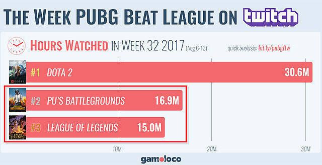 Playerunknown's Battlegrounds supera a League of Legends en Twitch
