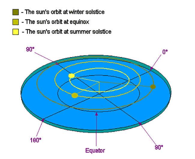 Así funcionaría una Tierra plana