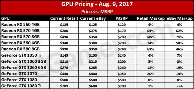 Tarjetas gráficas precios